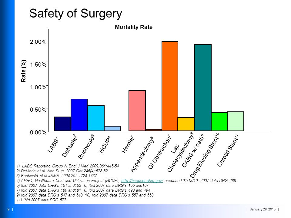 Safety of Surgery Mortality Rate 2.00% 1.50% Rate (%) 1.00% 0.50%