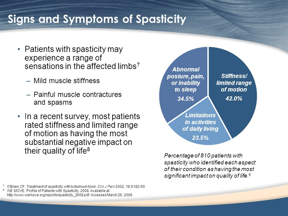 Signs and Symptoms of Spasticity