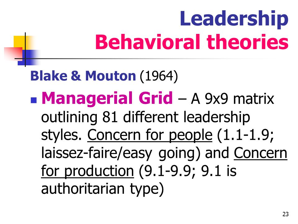 Leadership Behavioral theories