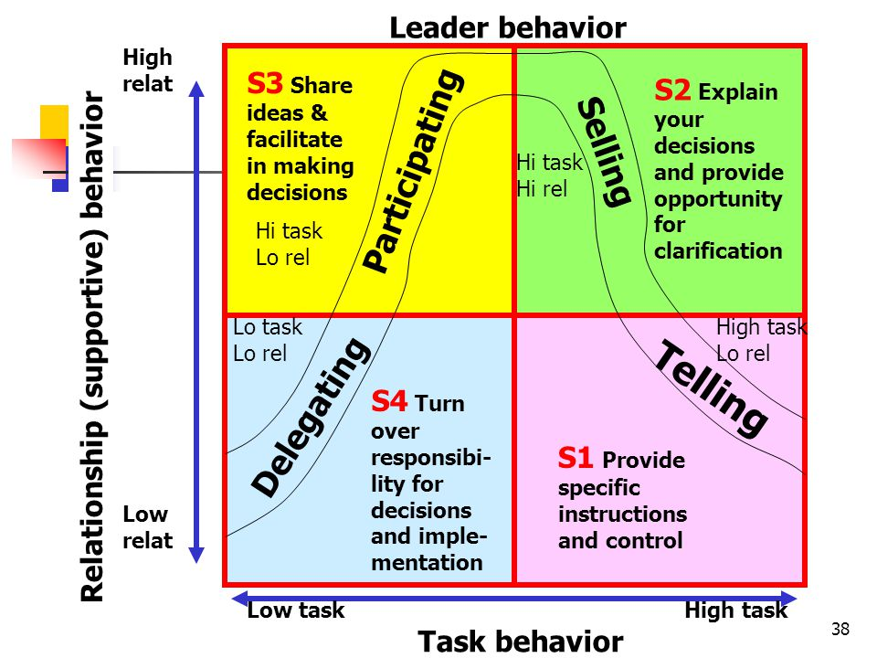 Telling Participating Selling Delegating Leader behavior