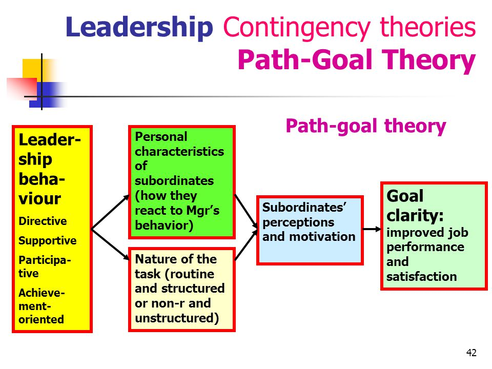 Leadership Contingency theories Path-Goal Theory