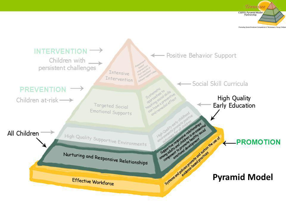 PROMOTION PREVENTION → INTERVENTION → ← Pyramid Model