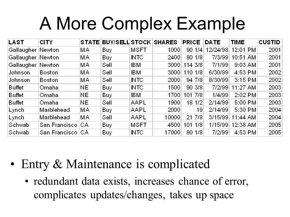 A More Complex Example Entry & Maintenance is complicated