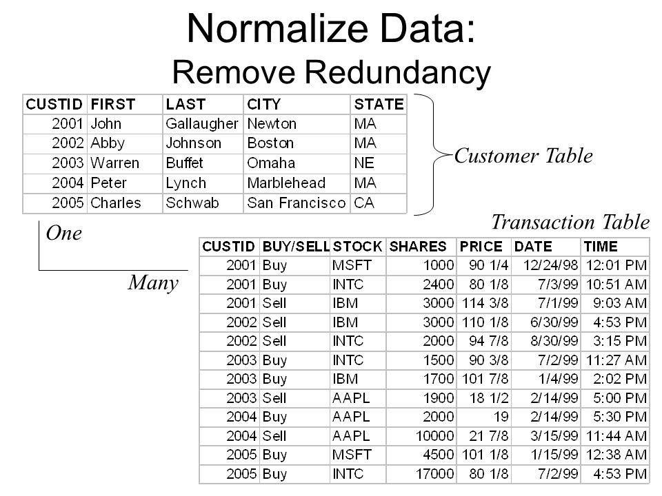 Normalize Data: Remove Redundancy