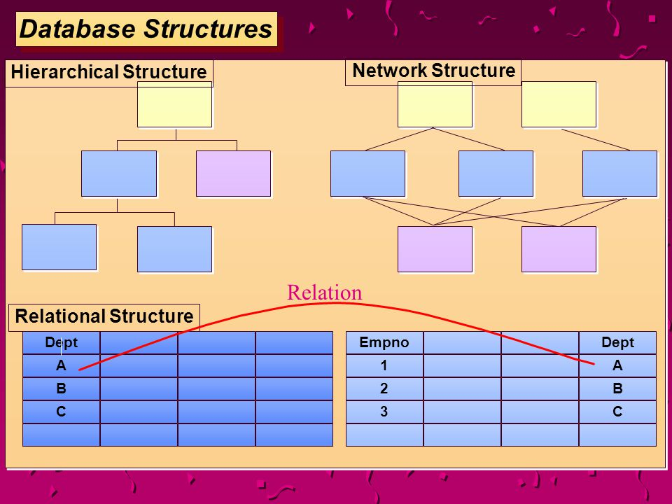 Database Structures Relation Hierarchical Structure Network Structure