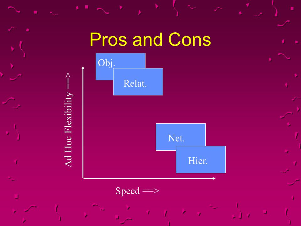 Pros and Cons Obj. Relat. Ad Hoc Flexibility ==> Net. Hier.