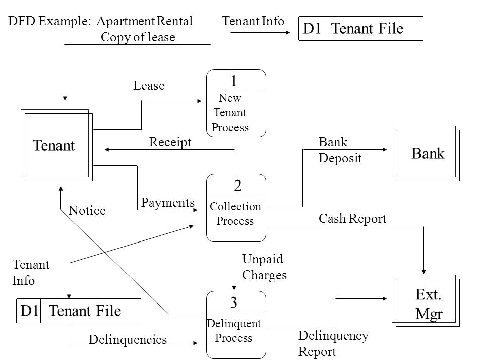 D1 Tenant File 1 Tenant Bank 2 Ext. Mgr 3 D1 Tenant File