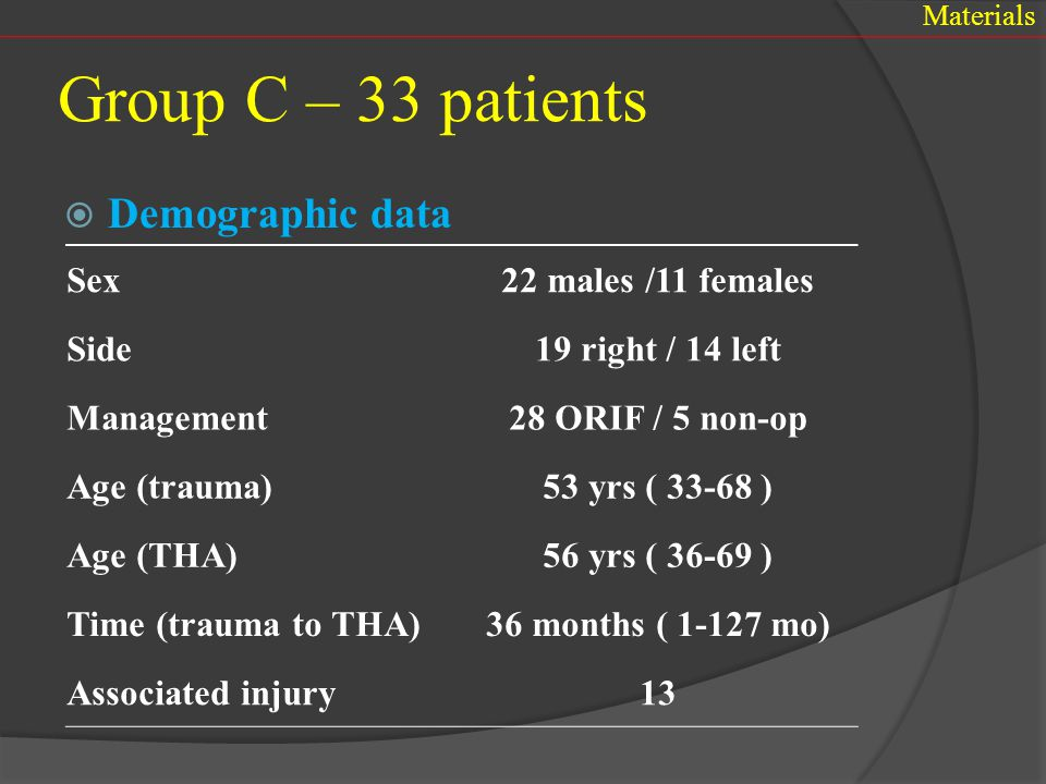 Group C – 33 patients Demographic data Sex 22 males /11 females Side