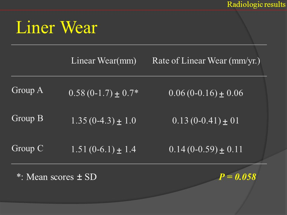 Rate of Linear Wear (mm/yr.)
