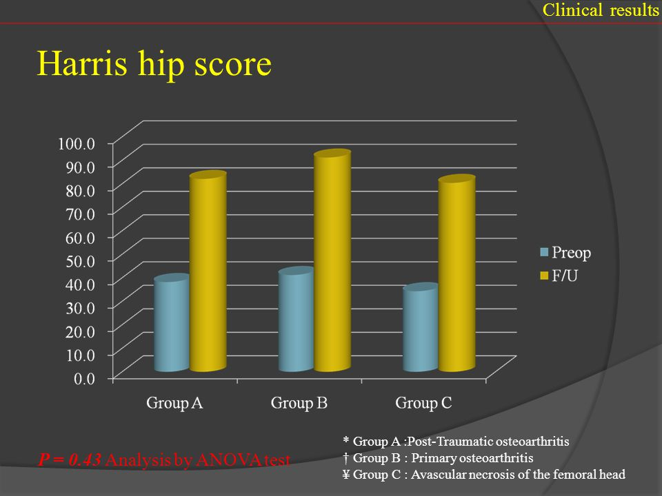 Harris hip score Clinical results P = 0.43 Analysis by ANOVA test