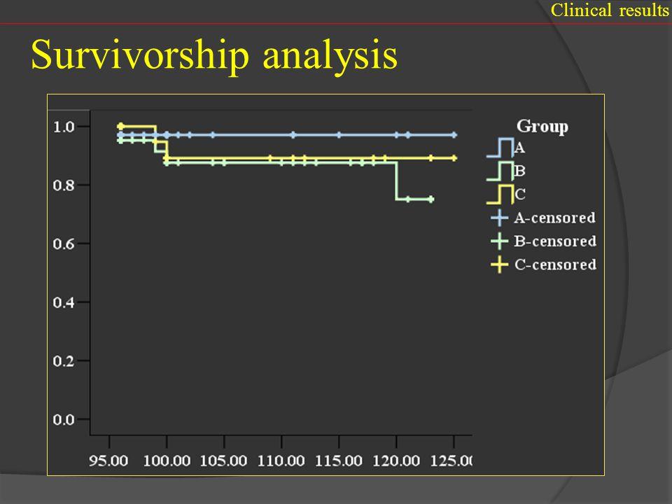 Survivorship analysis