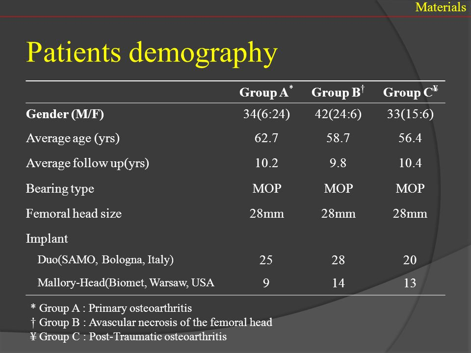 Patients demography Materials Group A* Group B† Group C¥ Gender (M/F)