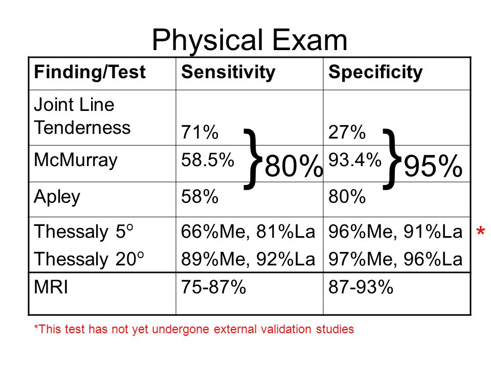 }80% }95% Physical Exam * Finding/Test Sensitivity Specificity