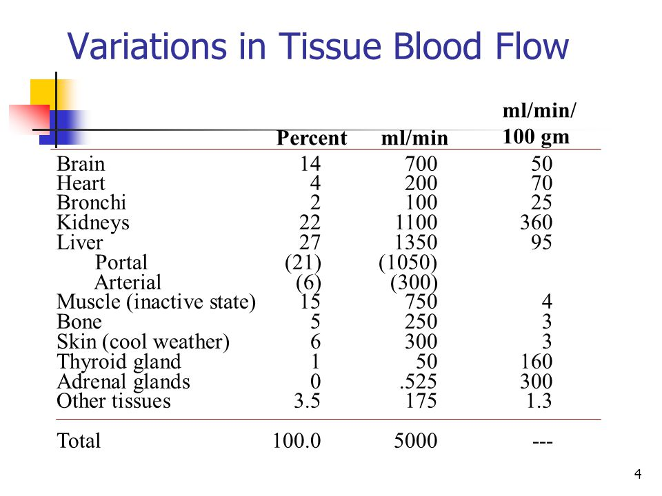 Variations in Tissue Blood Flow