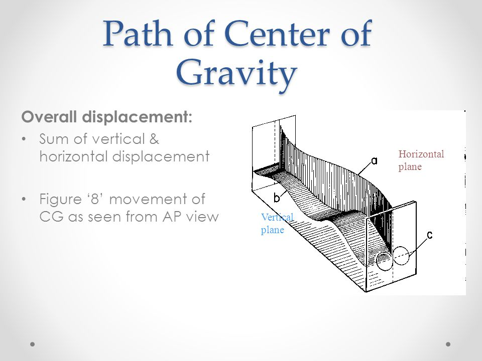 Path of Center of Gravity