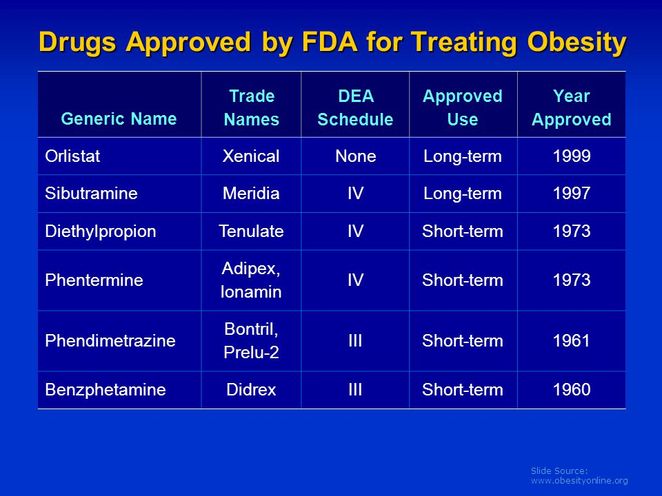Drugs Approved by FDA for Treating Obesity