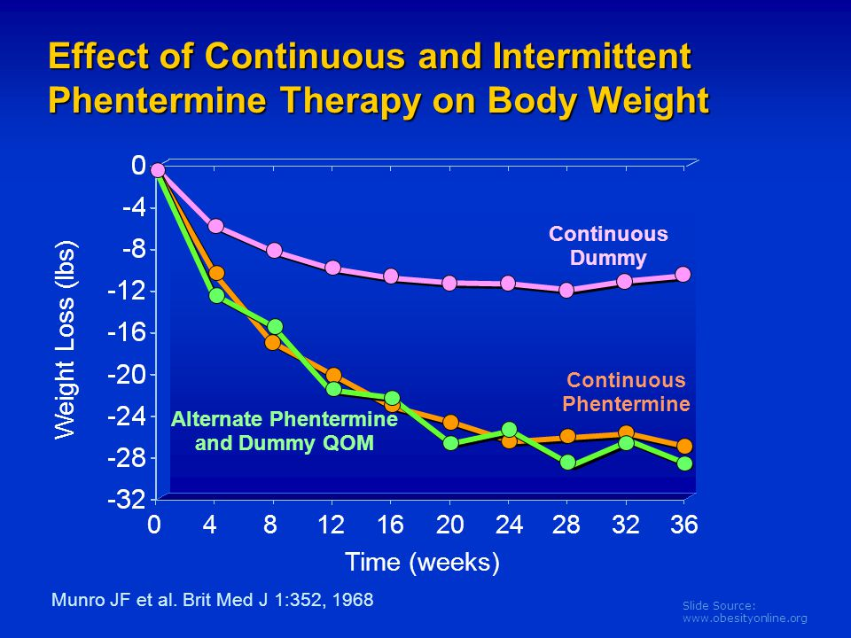 Continuous Phentermine Alternate Phentermine and Dummy QOM