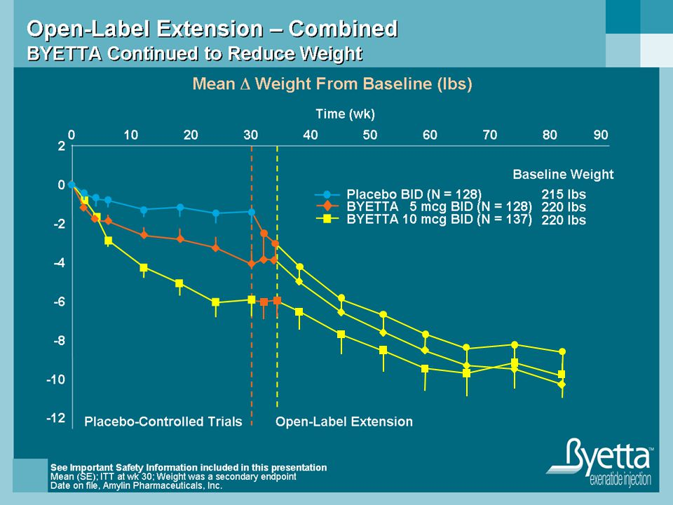 Open-Label Extension – Combined BYETTA Continued to Reduce Weight