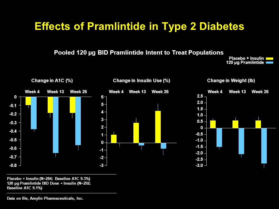 Effects of Pramlintide in Type 2 Diabetes