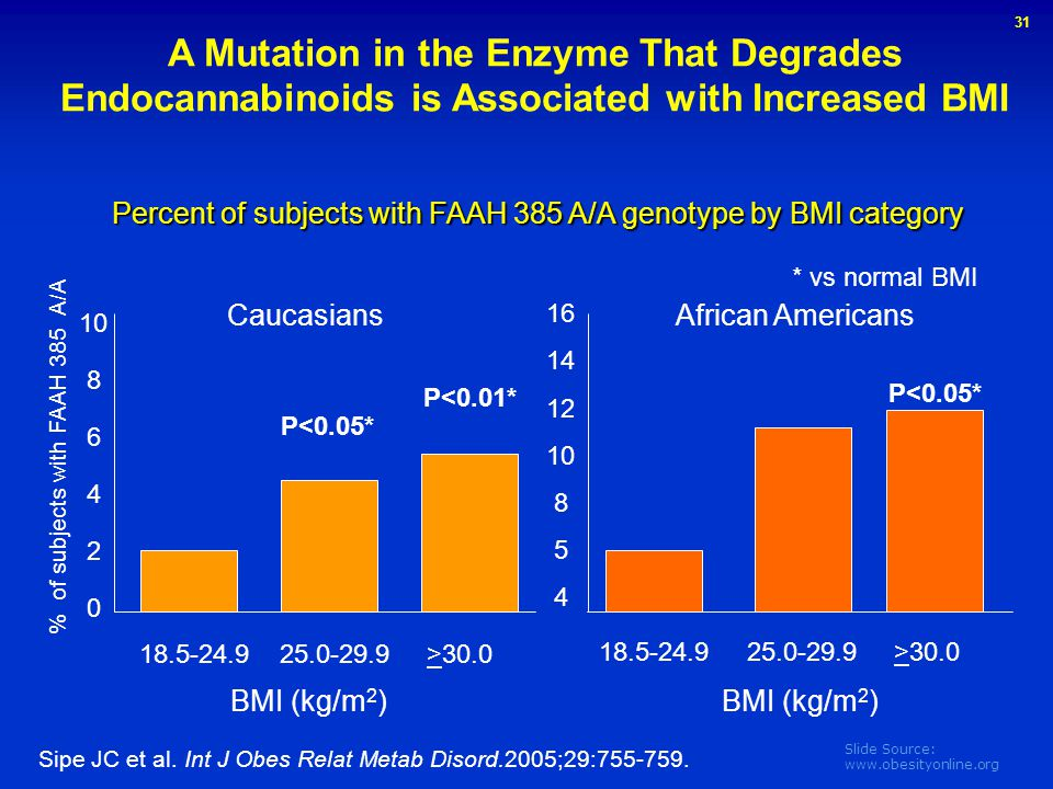 Percent of subjects with FAAH 385 A/A genotype by BMI category