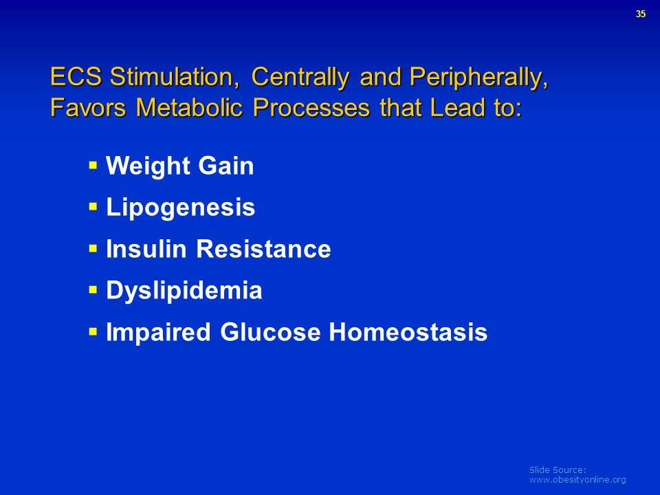 Impaired Glucose Homeostasis