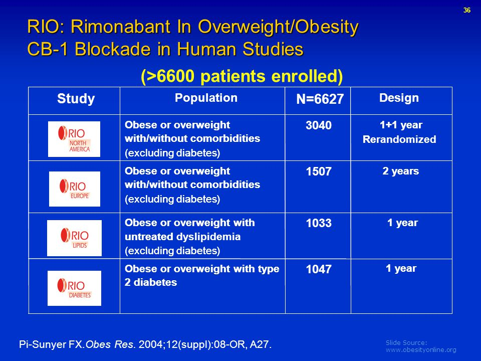 RIO: Rimonabant In Overweight/Obesity CB-1 Blockade in Human Studies