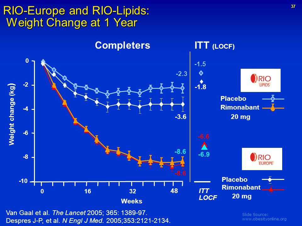 RIO-Europe and RIO-Lipids: Weight Change at 1 Year