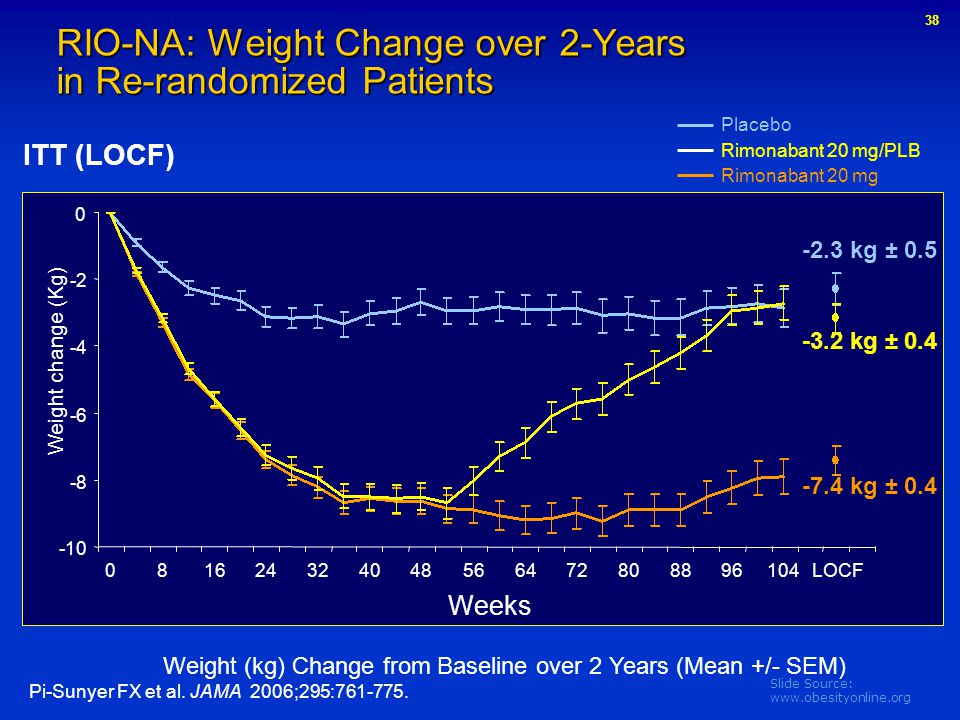 RIO-NA: Weight Change over 2-Years in Re-randomized Patients