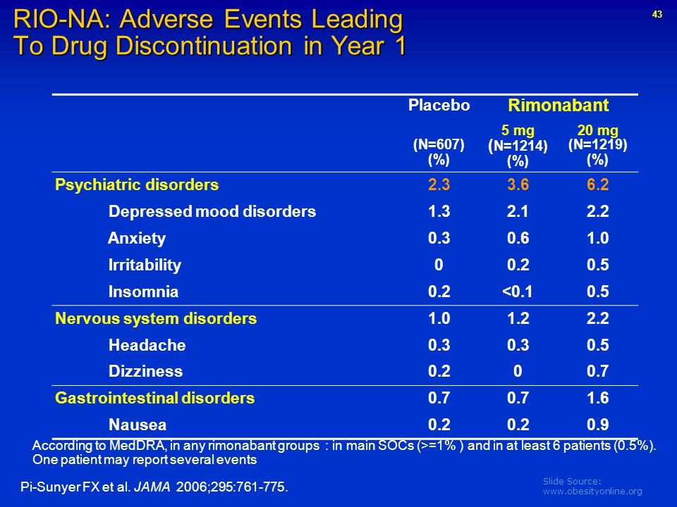 RIO-NA: Adverse Events Leading To Drug Discontinuation in Year 1