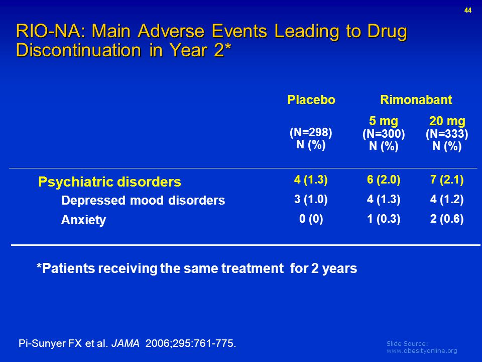 RIO-NA: Main Adverse Events Leading to Drug Discontinuation in Year 2*