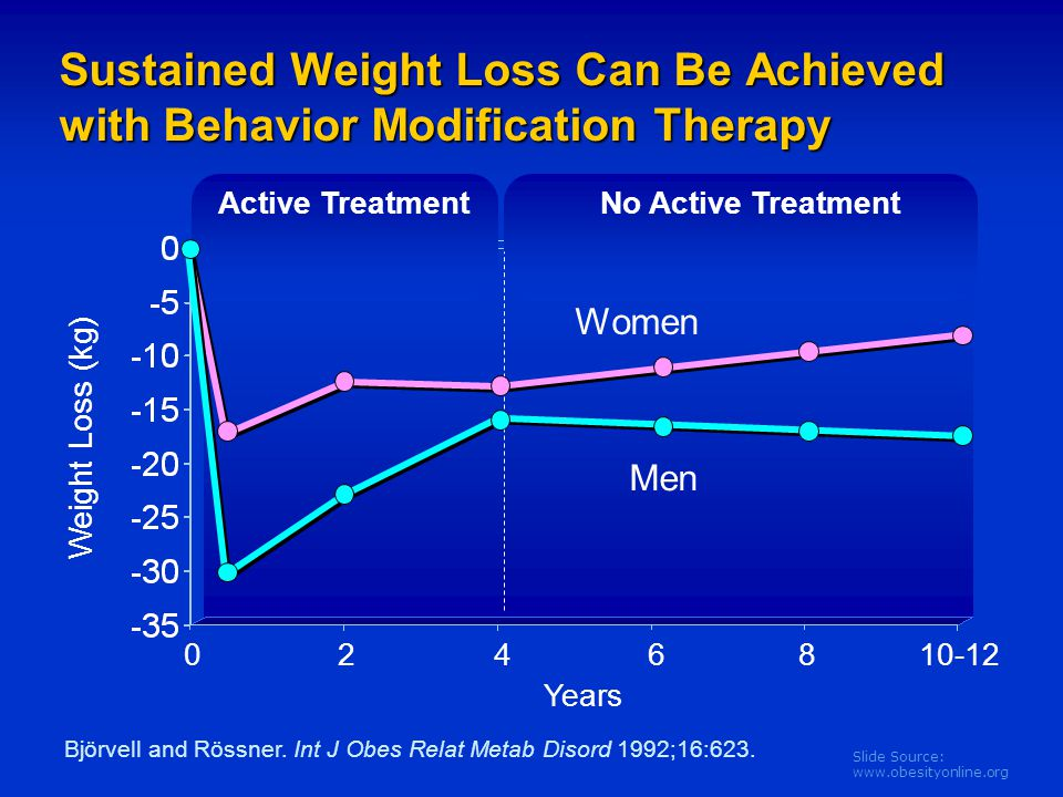 Sustained Weight Loss Can Be Achieved with Behavior Modification Therapy
