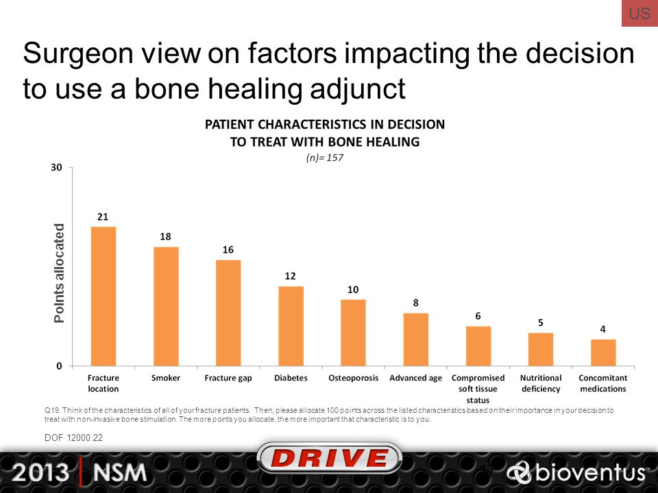 Surgeon view on factors impacting the decision to use a bone healing adjunct