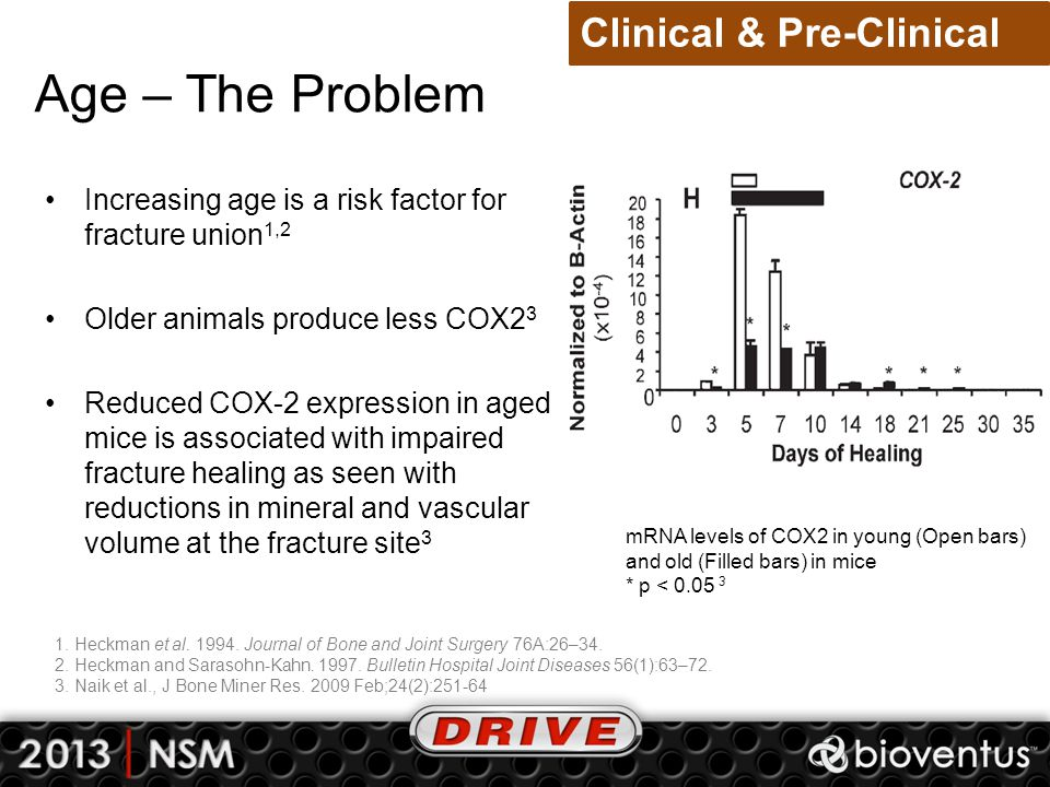 Age – The Problem Clinical & Pre-Clinical *