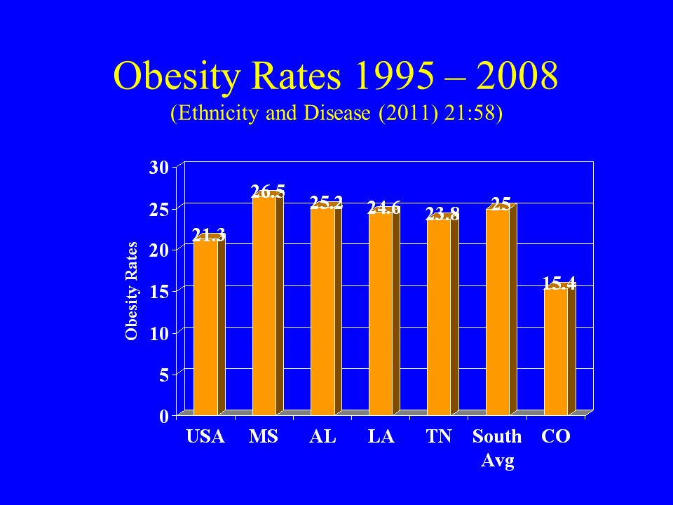 Obesity Rates 1995 – 2008 (Ethnicity and Disease (2011) 21:58)