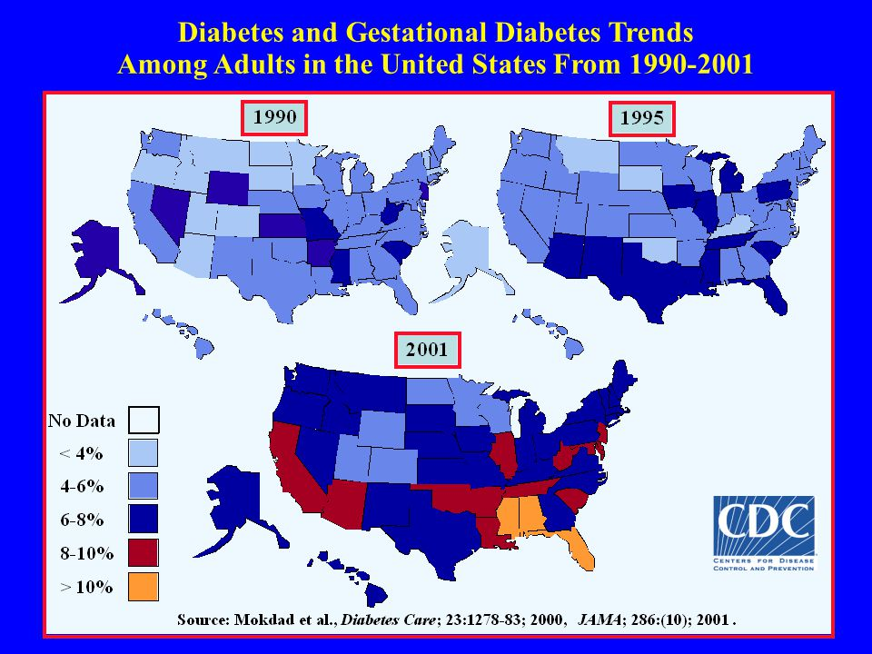 Diabetes and Gestational Diabetes Trends Among Adults in the United States From 1990-2001