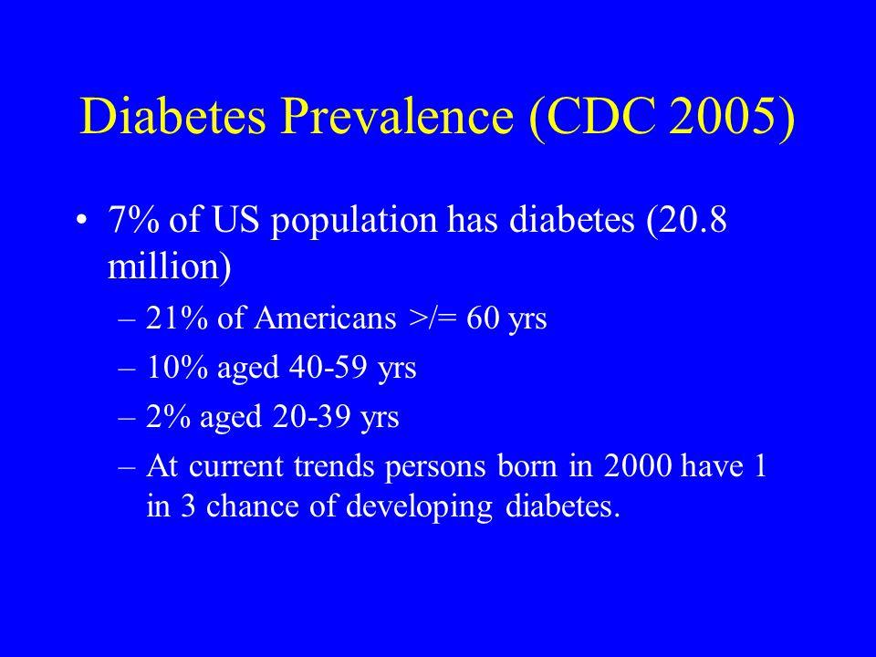 Diabetes Prevalence (CDC 2005)