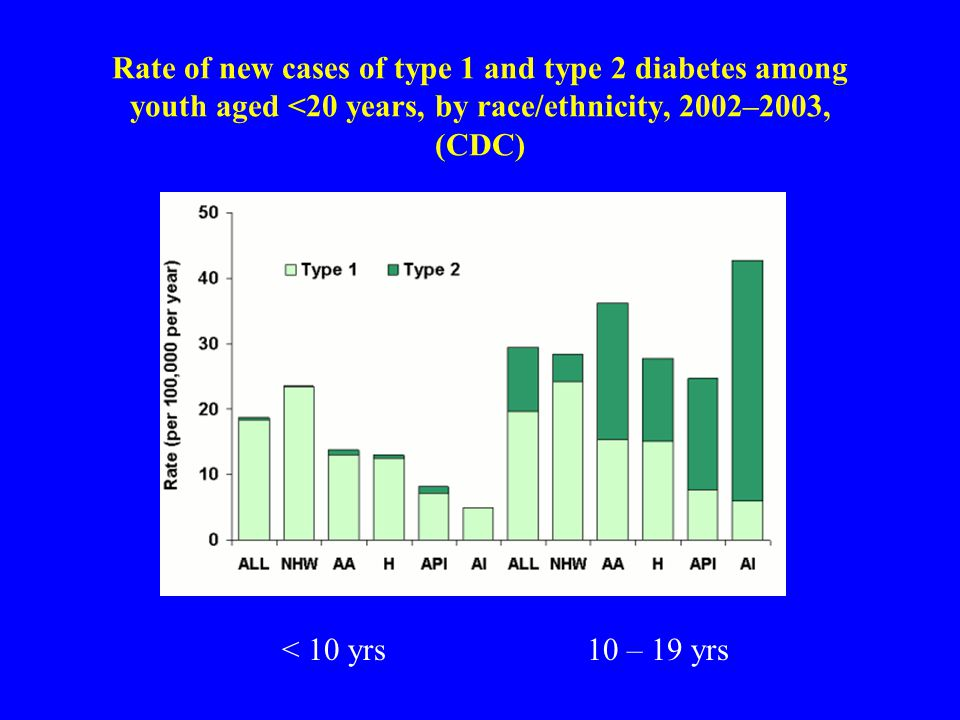 Rate of new cases of type 1 and type 2 diabetes among youth aged <20 years, by race/ethnicity, 2002–2003, (CDC)