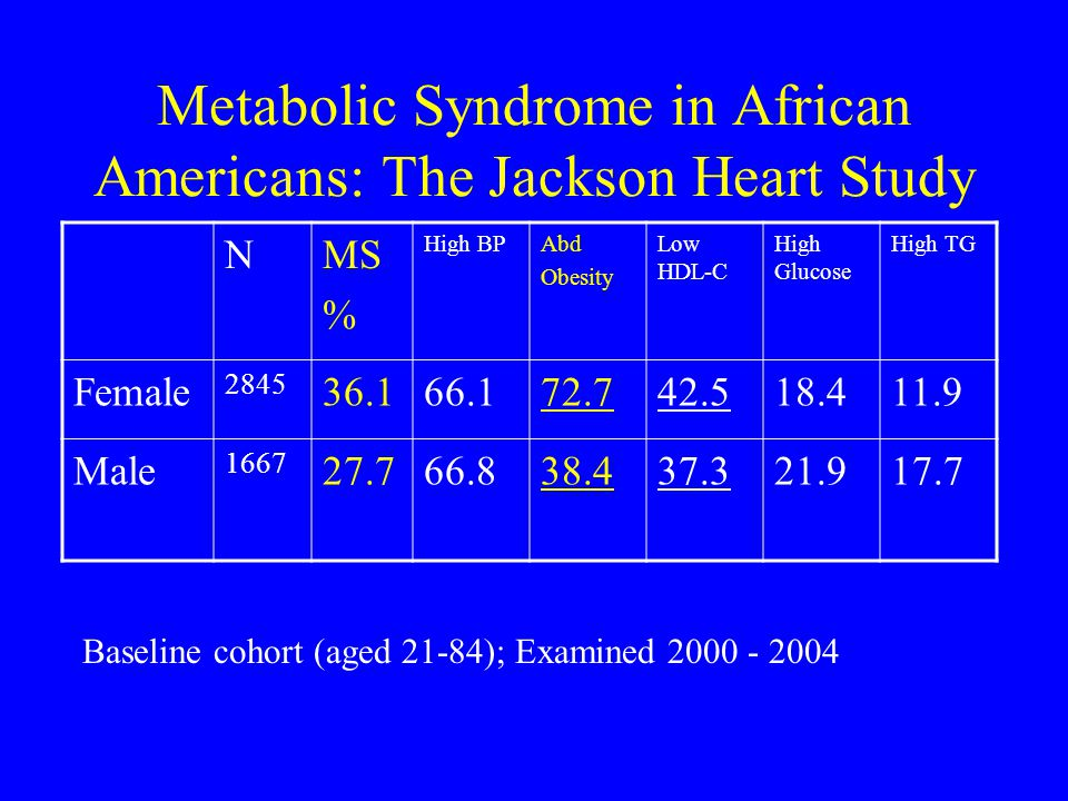 Metabolic Syndrome in African Americans: The Jackson Heart Study