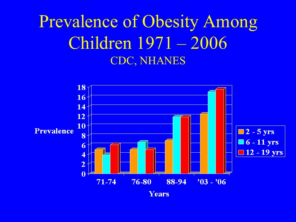 Prevalence of Obesity Among Children 1971 – 2006 CDC, NHANES