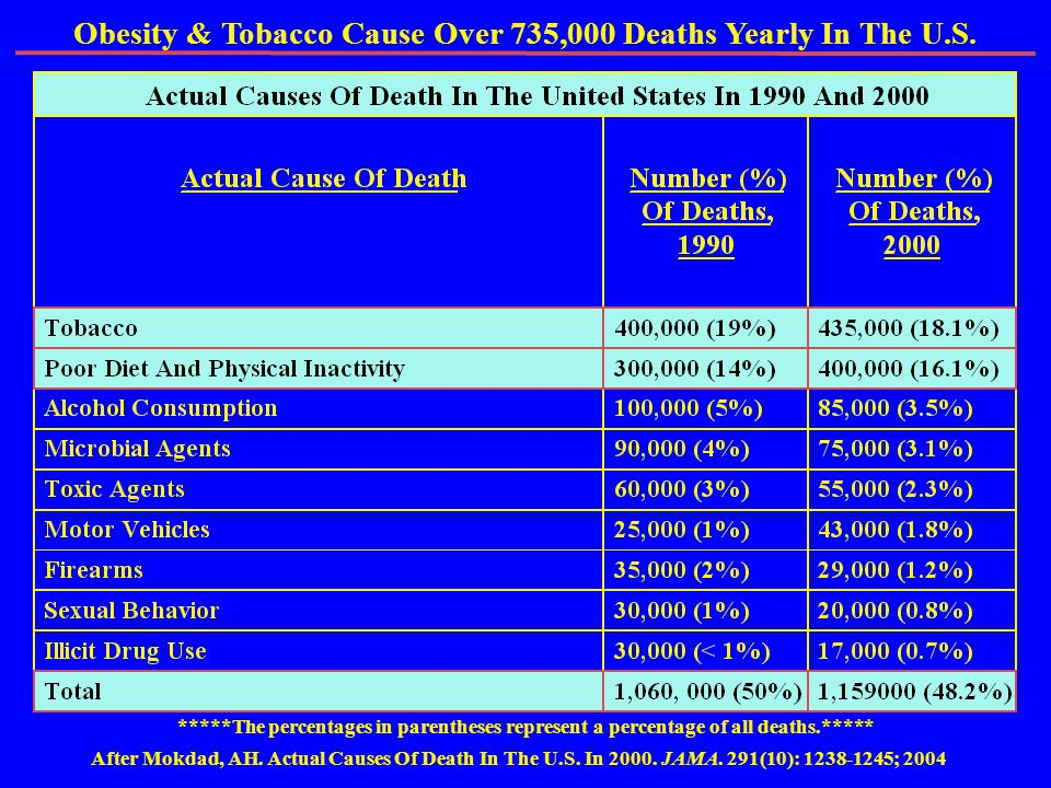 Obesity & Tobacco Cause Over 735,000 Deaths Yearly In The U.S.