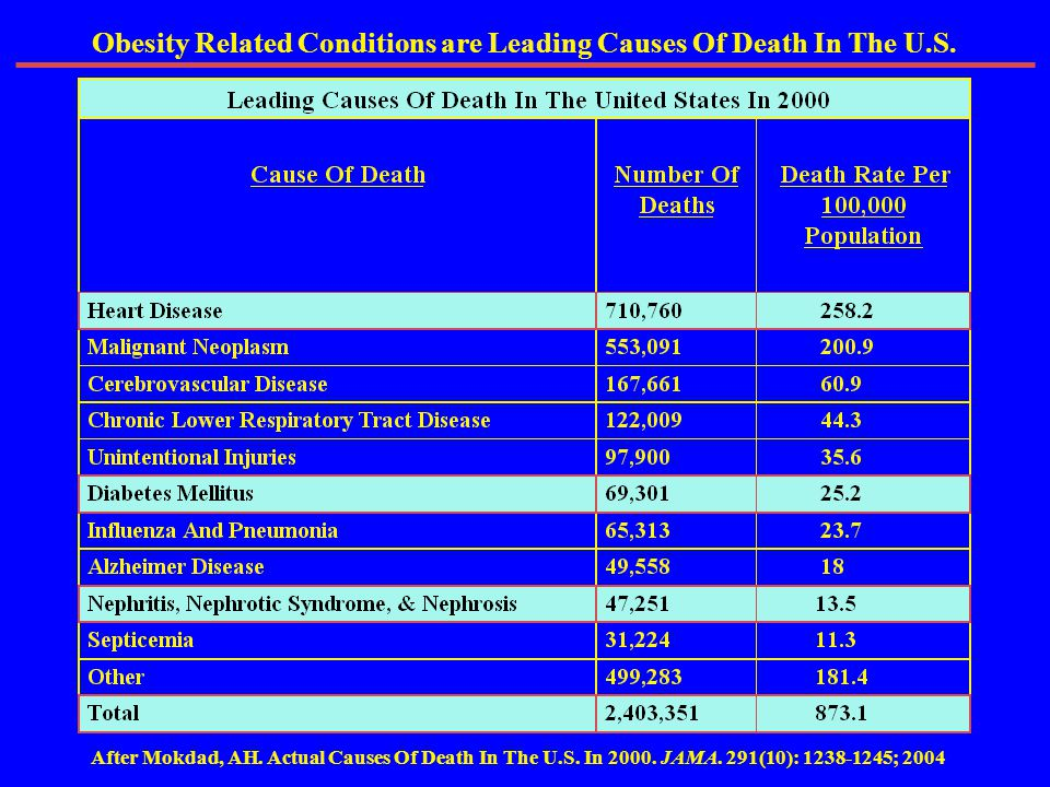 Obesity Related Conditions are Leading Causes Of Death In The U.S.