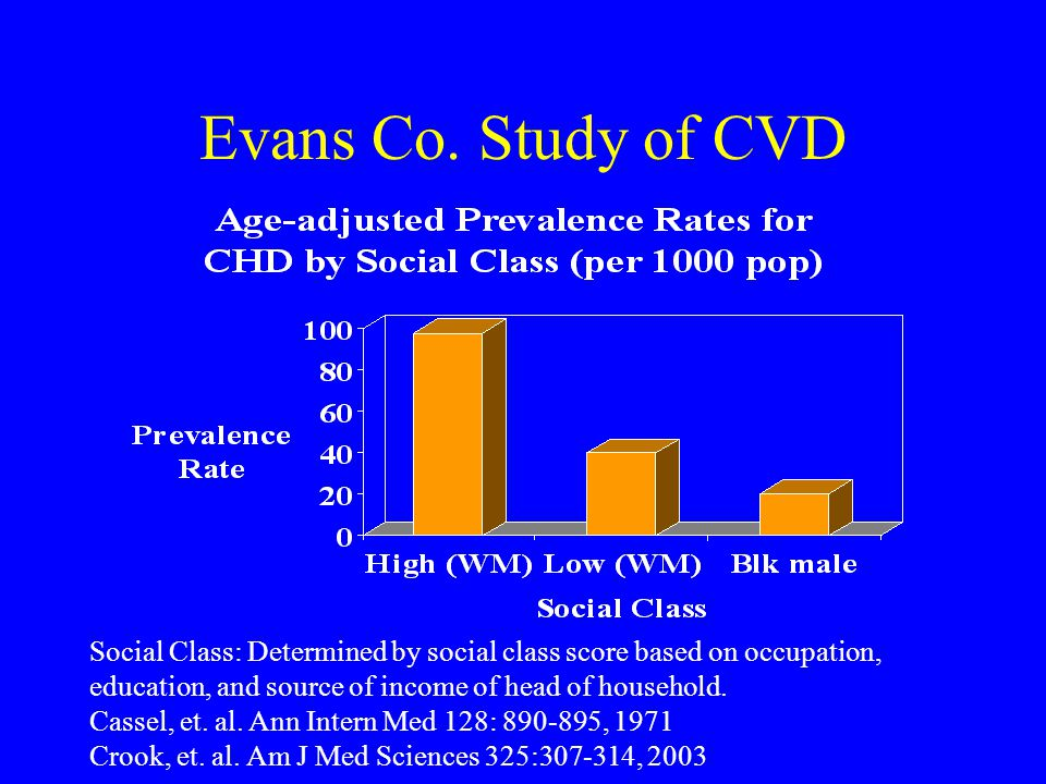Evans Co. Study of CVD Social Class: Determined by social class score based on occupation, education, and source of income of head of household.