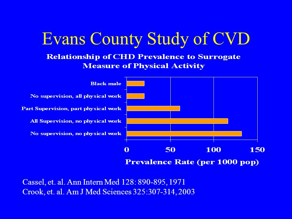 Evans County Study of CVD