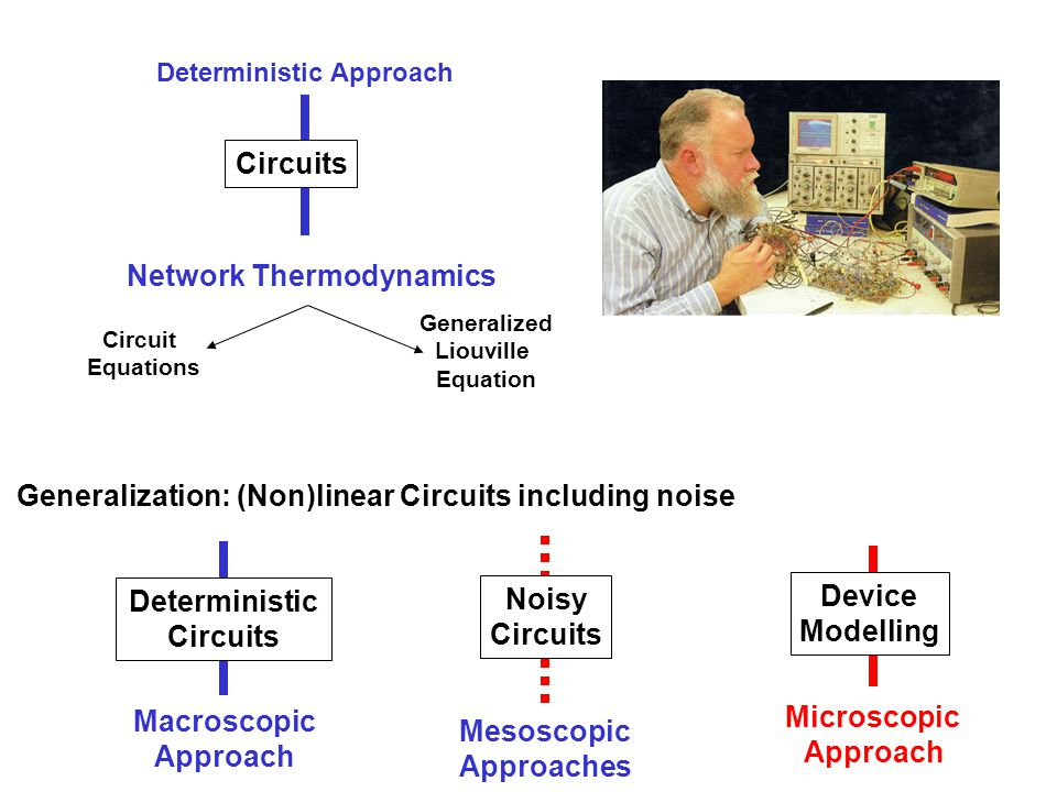 Deterministic Approach Network Thermodynamics