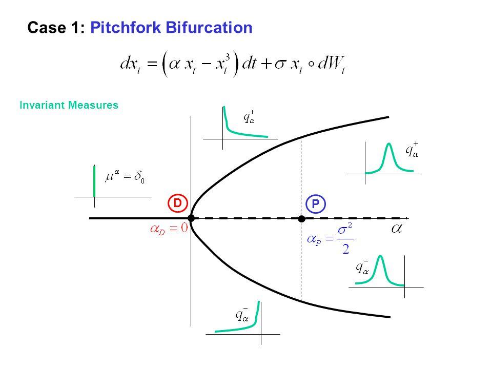 Case 1: Pitchfork Bifurcation