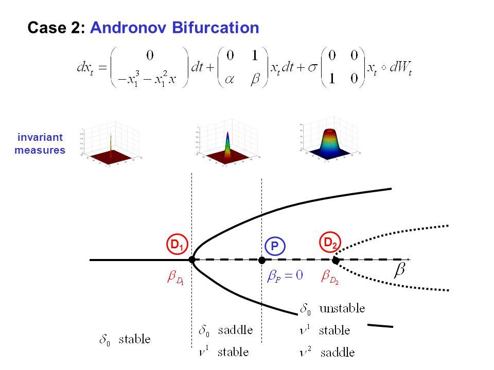 Case 2: Andronov Bifurcation