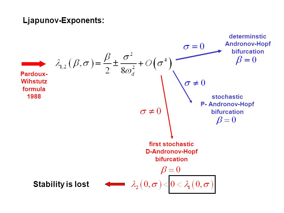 Ljapunov-Exponents: Stability is lost determinstic Andronov-Hopf