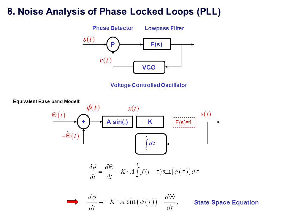 8. Noise Analysis of Phase Locked Loops (PLL)