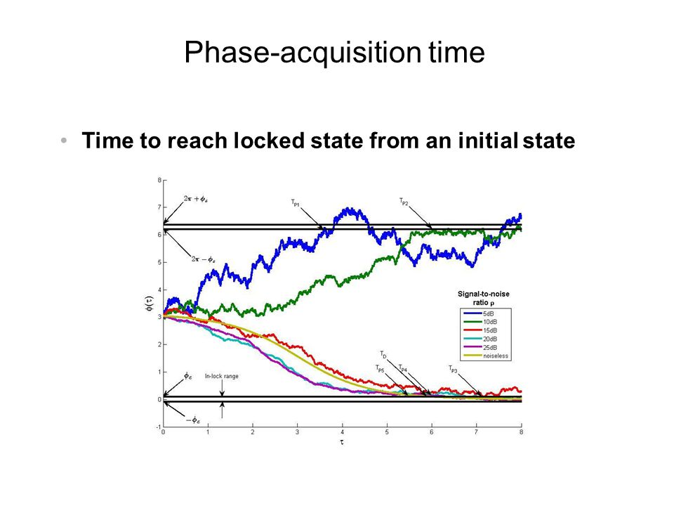 Phase-acquisition time
