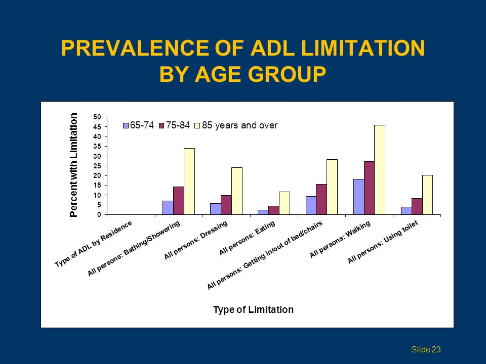 PREVALENCE OF ADL LIMITATION BY AGE GROUP